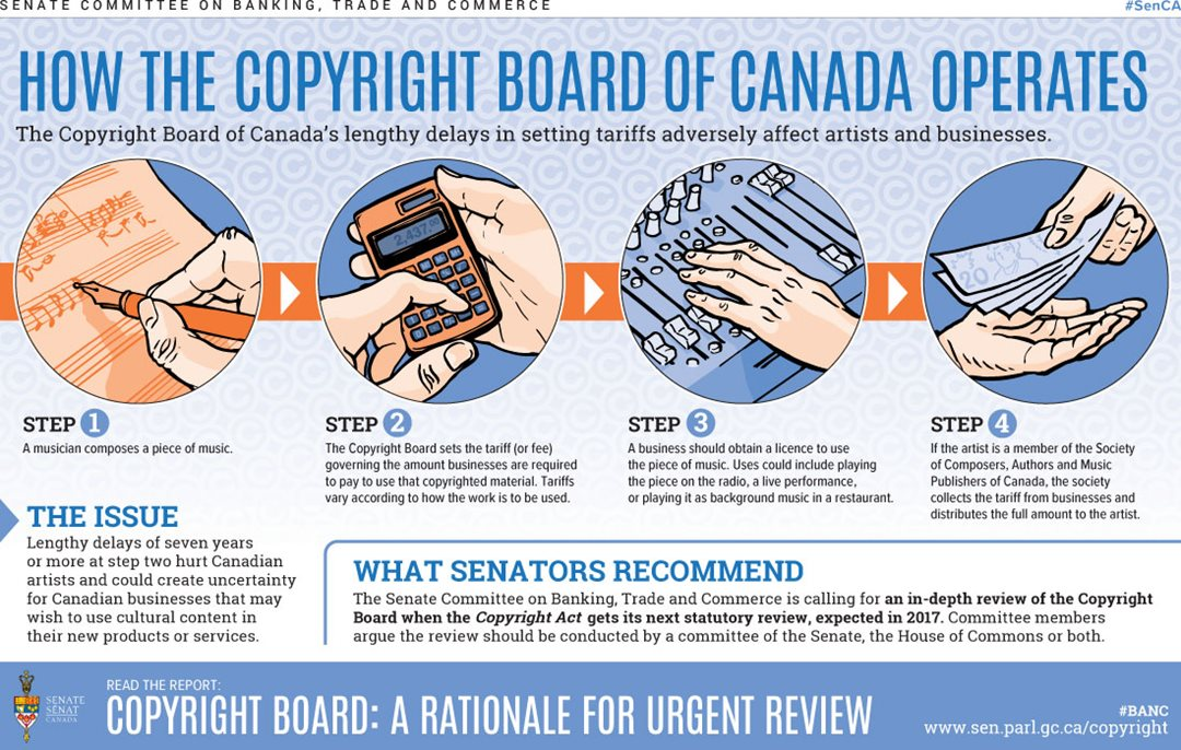 Senate infographic on how the Copyright Board operates